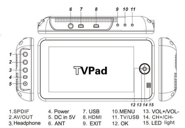 portable 7 inch handheld HD wireless COFDM receiver