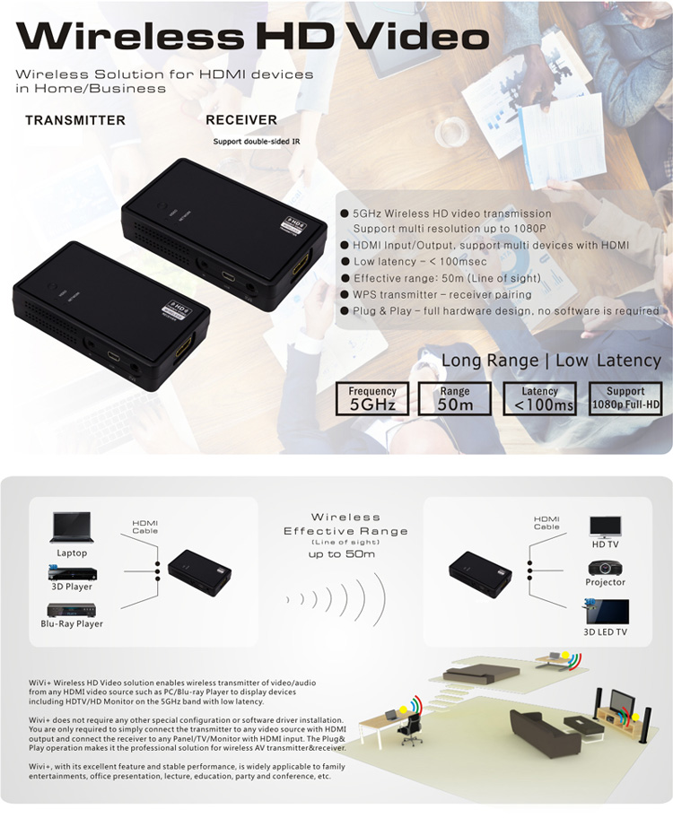 5G Wireless HDMI Transmitterss sender Receiver